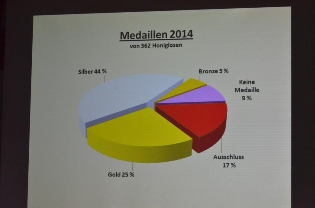 Medaillen 2014